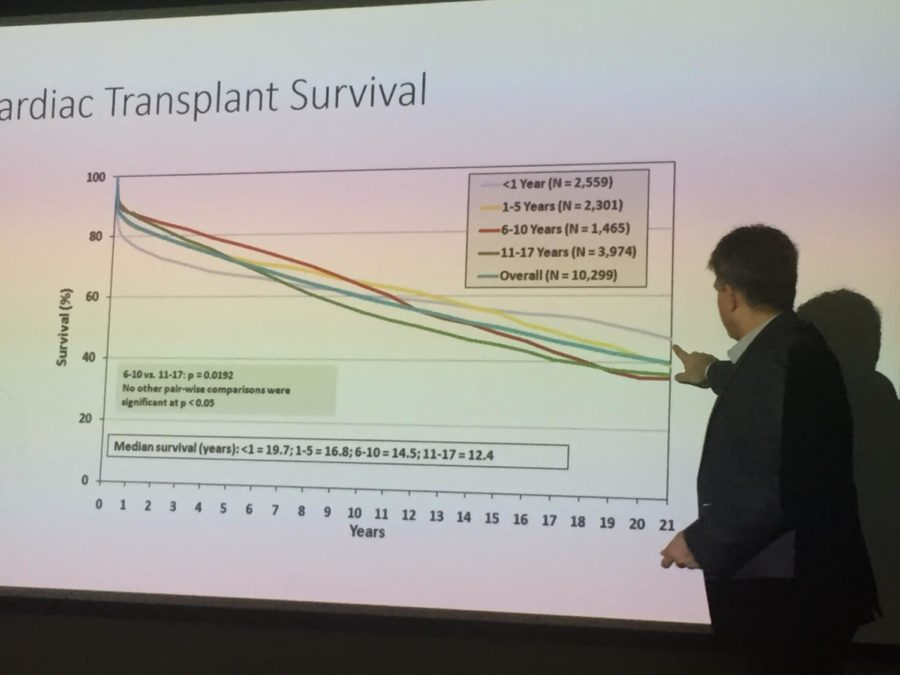 Dr. Jai Udassi explained how heart transplant survival rates over time are affected by multiple factors.