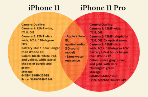 A compare and contrast chart between the iPhone 11 and iPhone 11 Pro