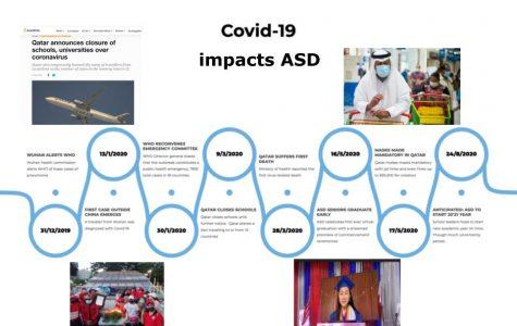 Coronavirus Outbreak: Qatar and ASD respond to crisis